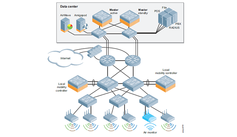 LANcom Networks Group